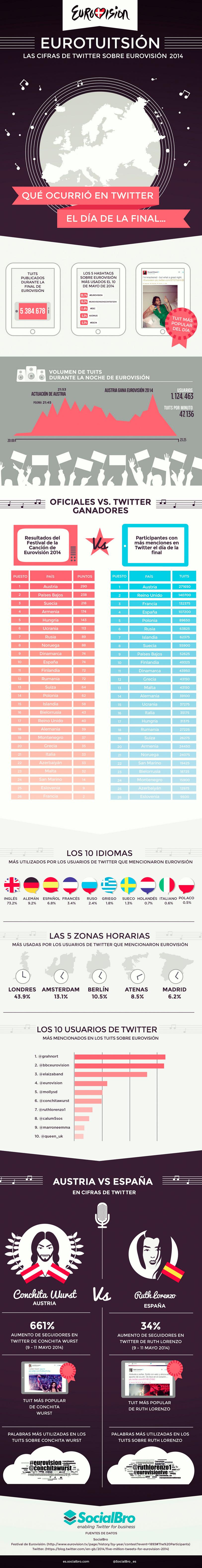 Infografía de estadísticas de Eurovisión por SocialBro